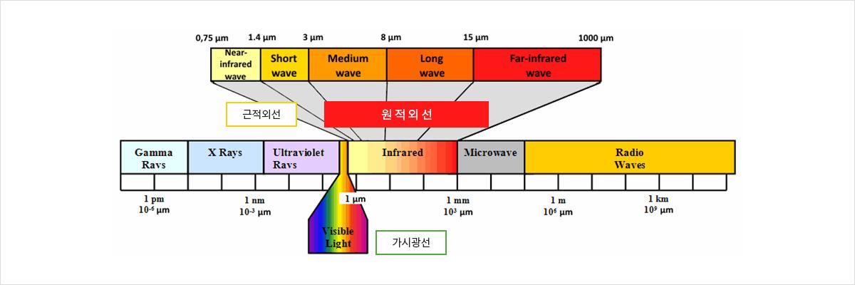 빛 스펙트럼
